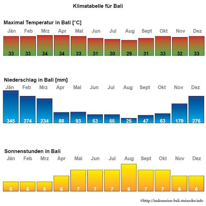 Klima_Temperatur_Niederschlag_sonne_bali